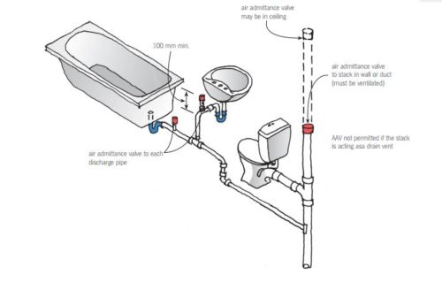New Guidance Helps Clarify Use Of Domestic Air Admittance Valves