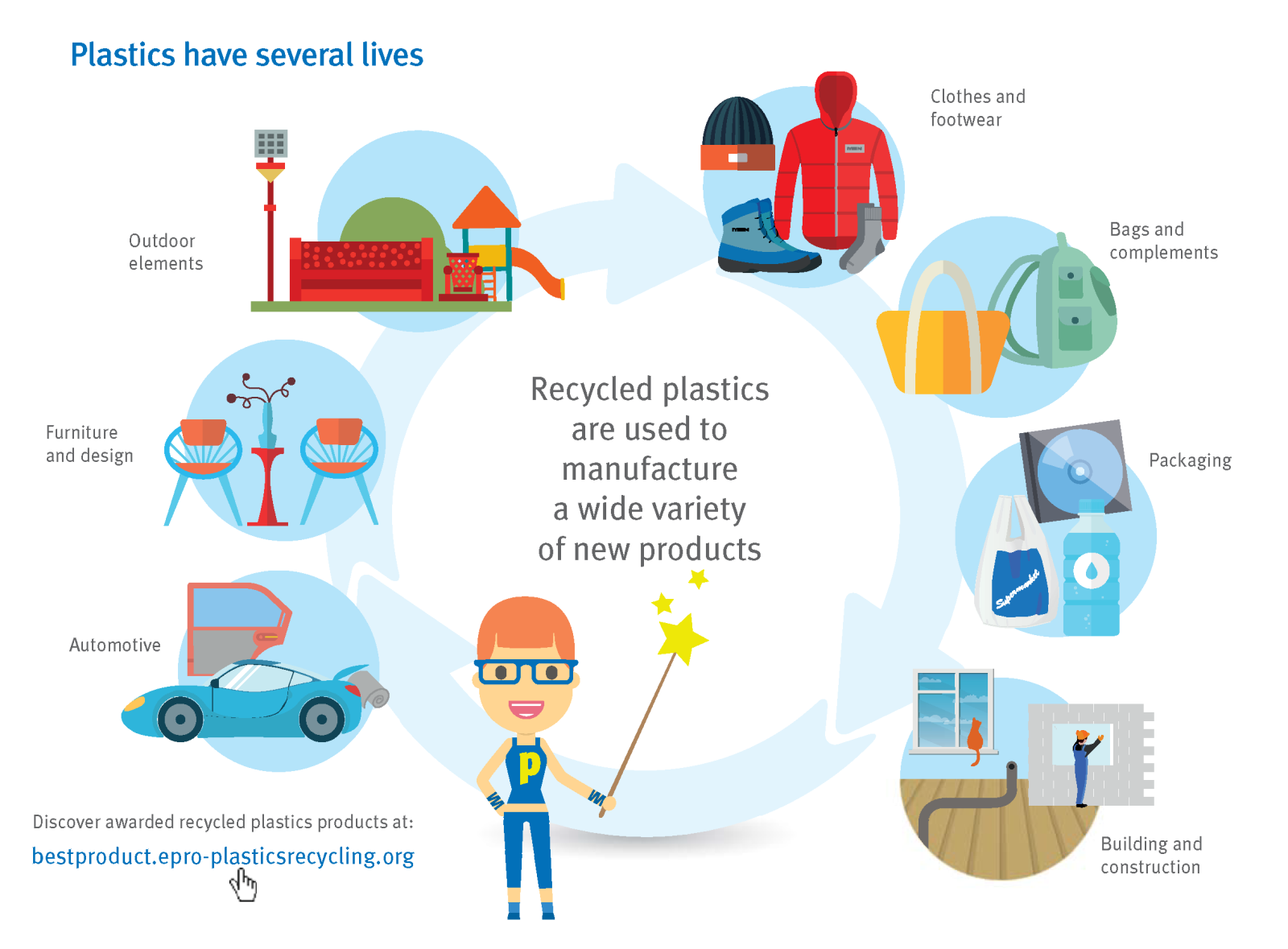 Recycling plastic packaging infographic plastics have several lives they may be recycled into different industries including biocorpaavc