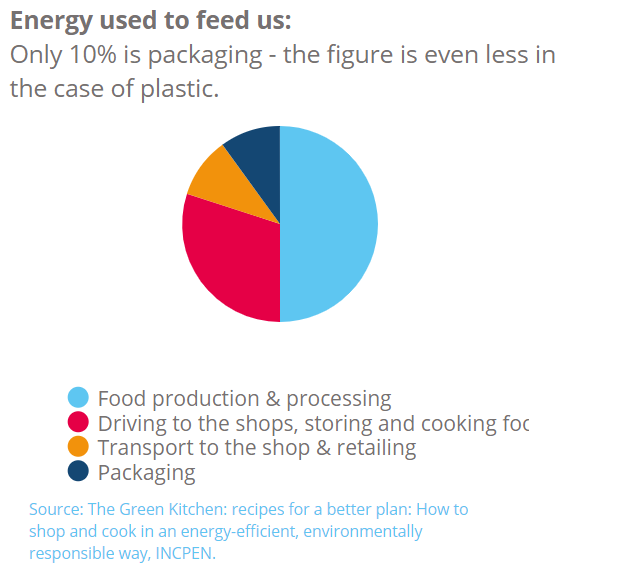 Why do we use plastic packaging?