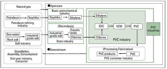 Polyvinyl Chloride Pvc