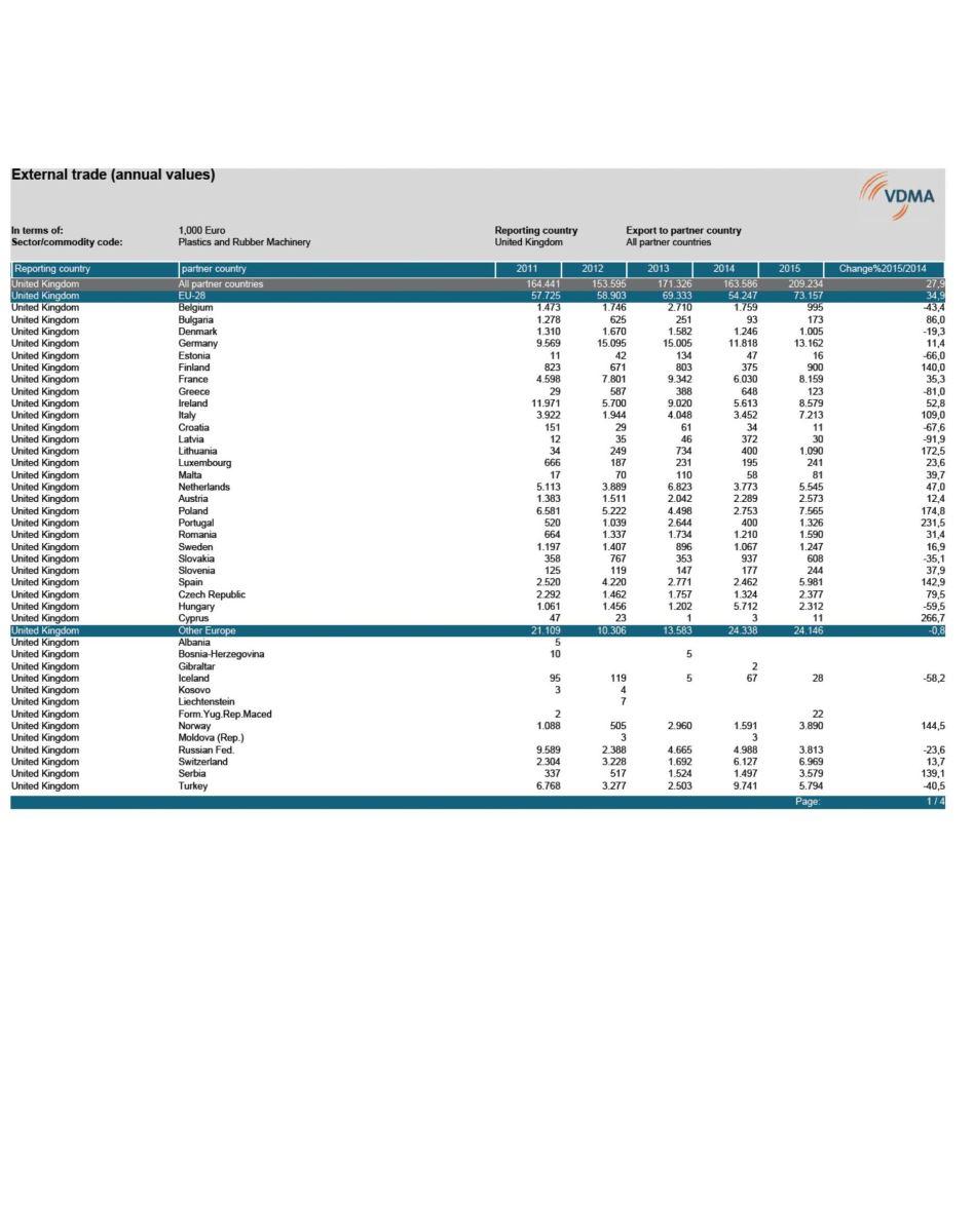 International Market Data