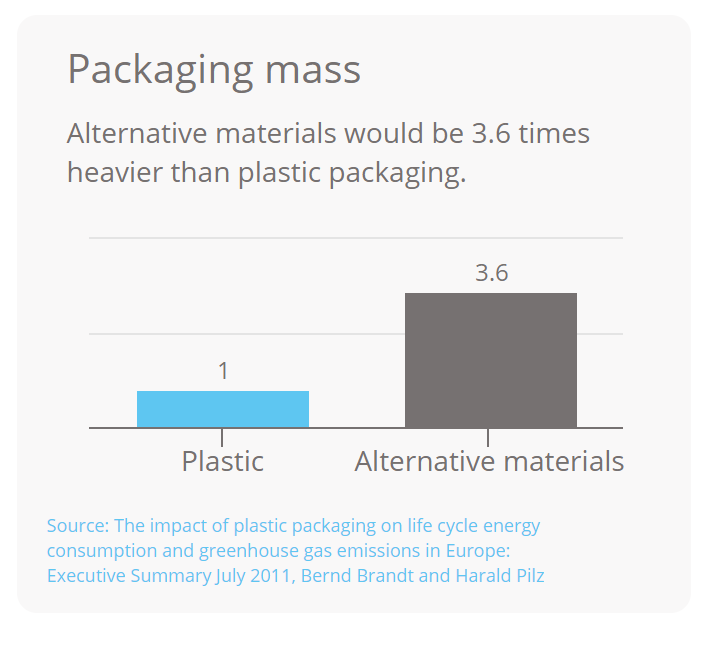 Plastic Packaging and the Environment