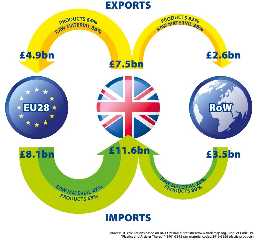 About The British Plastics Industry