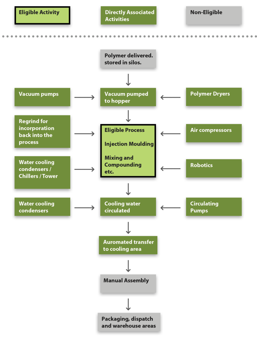 How To Apply For A Plastic Sector Climate Change Agreement Process Flow Diagram Reaction Injection Moulding An Illustration Of The Activities Around Site Eligible Processes And Daa Should Be Clearly Marked