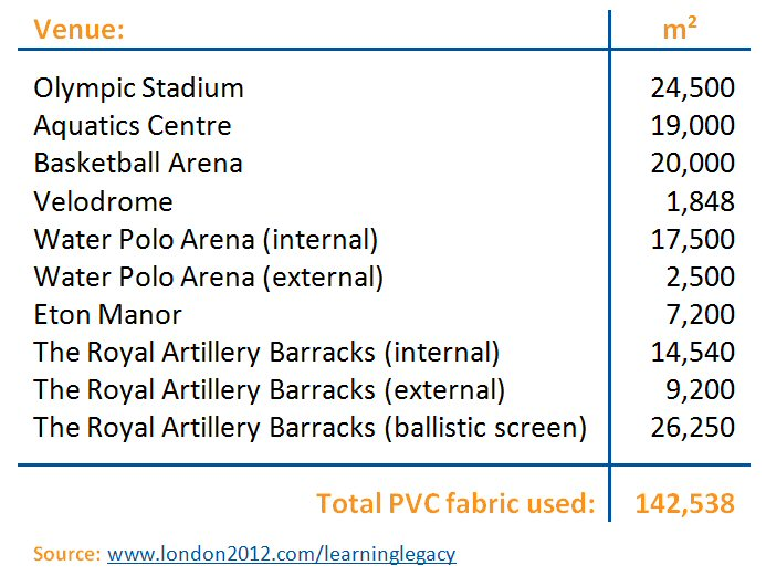 Use of PVC Fabric at London Sporting Venues
