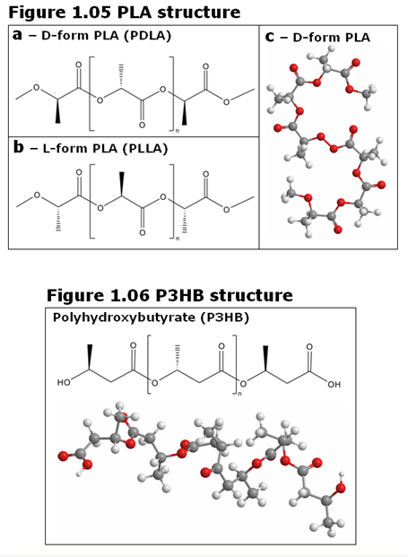 production of synthetic bio-based plastics polylactic acid and polyhydroxyalkanoates