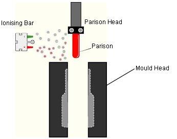 Meech Parison Blow Moulding
