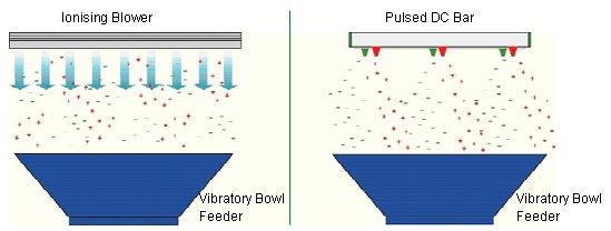 Meech Vibratory Bowl Feeders