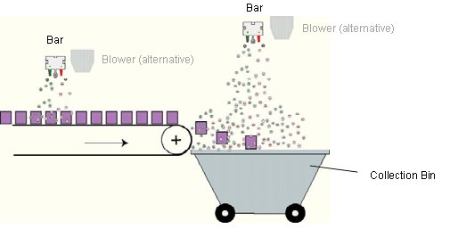 Meech Conveyor & Bin Collection Anti Static
