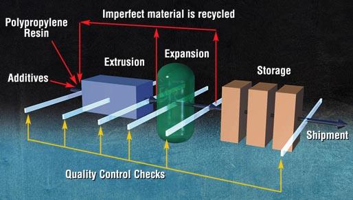 expanded polypropylene process