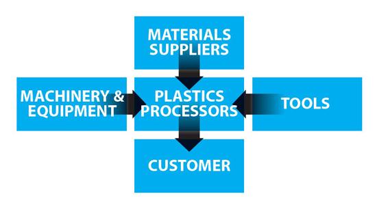Schematic of UK Plastics Industry